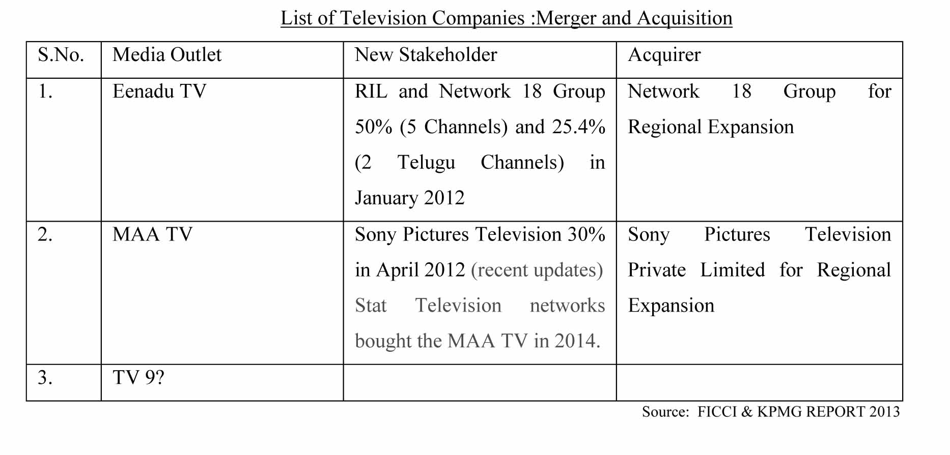 Cross-Media Ownership and Corporatization of Media in Telugu Regions